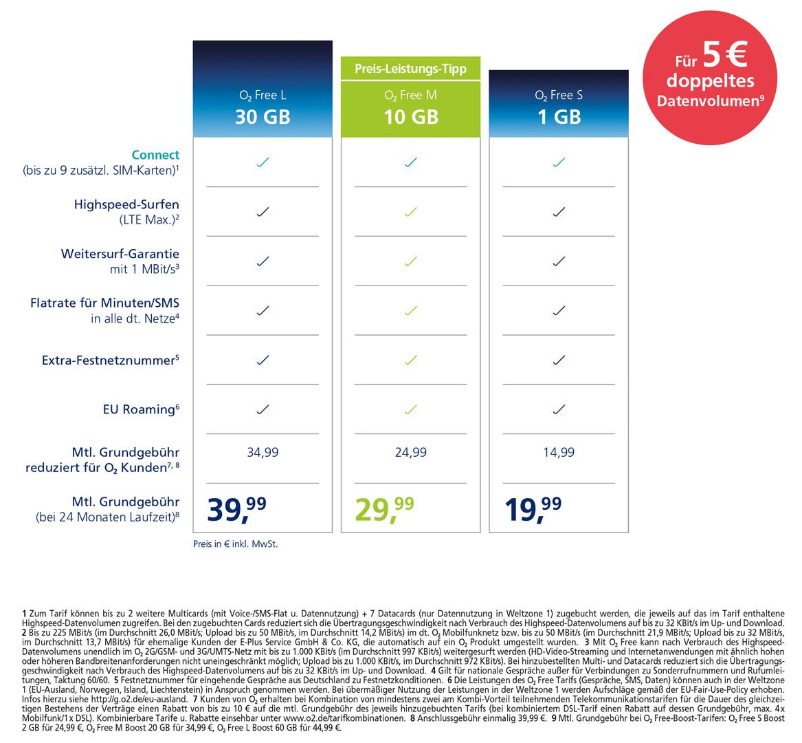 Neue Tarife von o2: Bis zu 60 GB Daten und 10 Gratis SIM